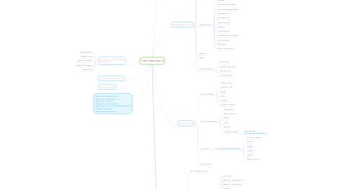 Mind Map: Сайт Нова пошта