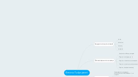 Mind Map: Финансы Русфундамент