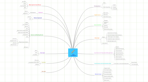 Mind Map: Input Input Device