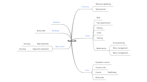 Mind Map: Starcraft