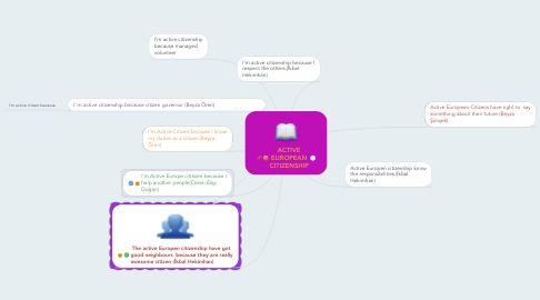 Mind Map: ACTIVE EUROPEAN CITIZENSHIP