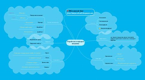 Mind Map: Українська народна вишивка