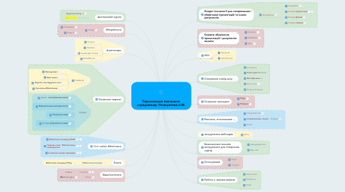 Mind Map: Персональне навчальне середовище, Понкратова Л.М.