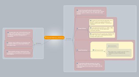 Mind Map: Causas Internas y Externas