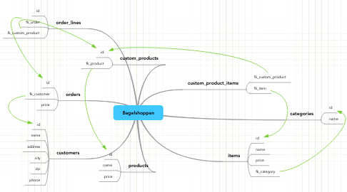 Mind Map: Bagelshoppen