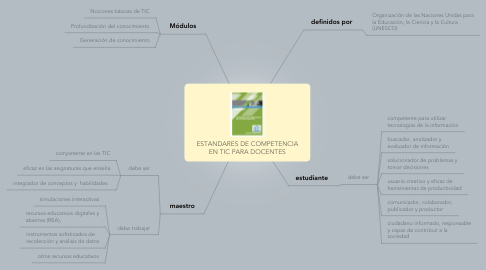 Mind Map: ESTANDARES DE COMPETENCIA EN TIC PARA DOCENTES