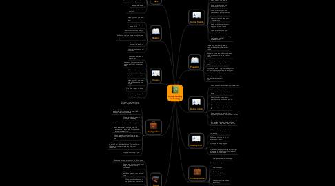 Mind Map: Understanding Technology