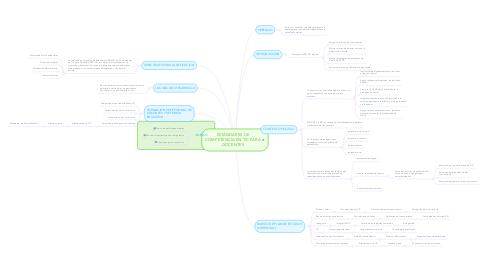 Mind Map: ESTÁNDARES DE COMPETENCIA EN TIC PARA DOCENTES