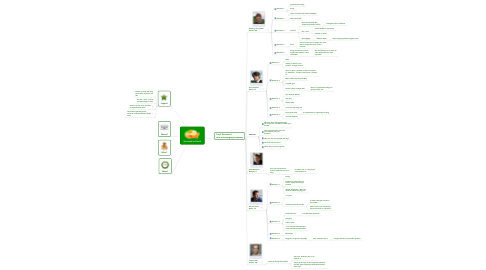 Mind Map: SchnitzelConf Panel