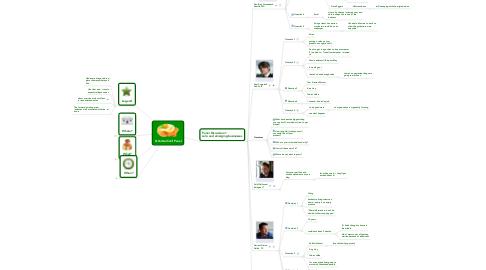 Mind Map: SchnitzelConf Panel