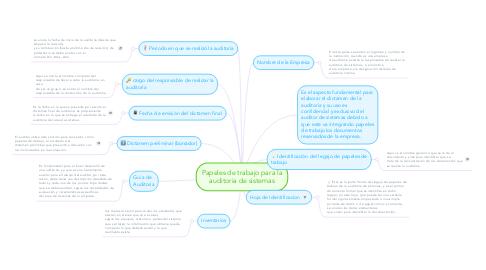 Mind Map: Papeles de trabajo para la auditoria de sistemas