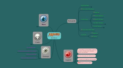 Mind Map: M:tG Basics
