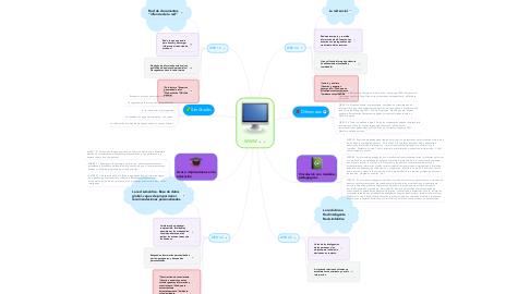 Mind Map: WWW