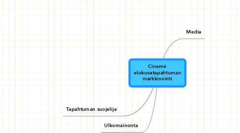 Mind Map: Cinemé elokuvatapahtuman markkinointi