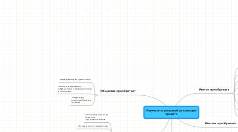 Mind Map: Результаты успешной реализации проекта