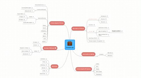 Mind Map: Criminal Law