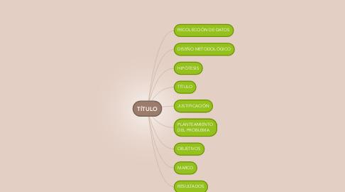 Mind Map: TÍTULO