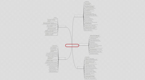 Mind Map: 1900-tallets forfattere