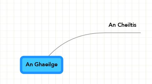 Mind Map: An Ghaeilge