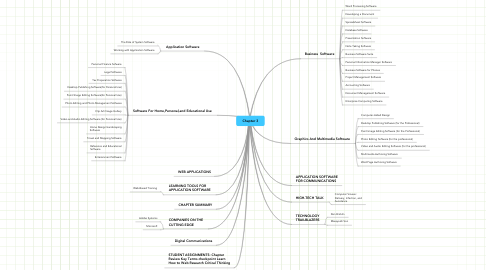 Mind Map: Chapter 3