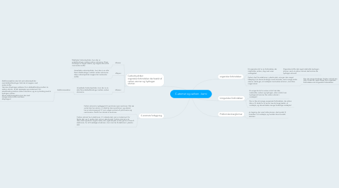 Mind Map: C-atomet og carbon - kemi