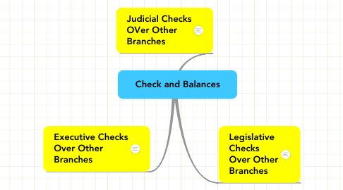 Mind Map: Check and Balances