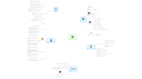 Mind Map: Geography Mock