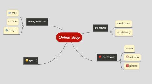 Mind Map: Online shop