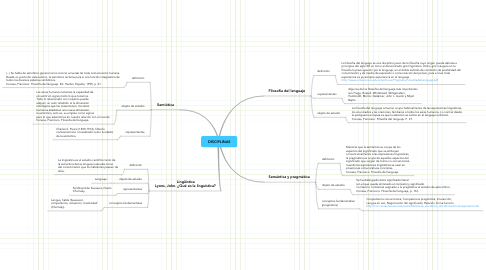 Mind Map: DISCIPLINAS