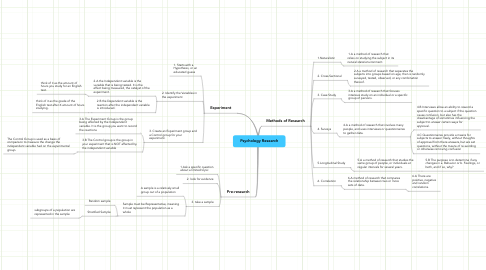 Mind Map: Psychology Research