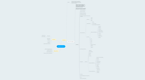 Mind Map: Método Clínico
