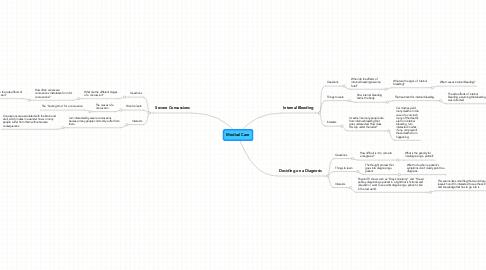 Mind Map: Medical Care