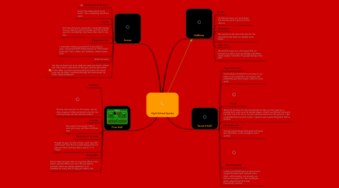 Mind Map: High School Sports