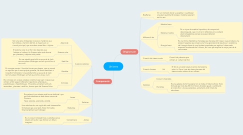 Mind Map: Univers