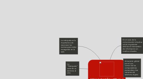 Mind Map: COMUNICACIÓN VIRTUAL Y NETIQUETA