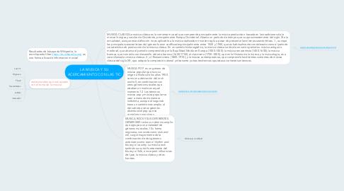 Mind Map: LA MUSICA Y SU ACERCAMIENTO CON LAS TIC