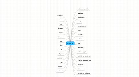 Mind Map: ict voor jou