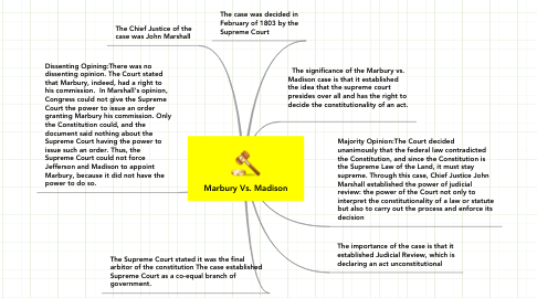 Mind Map: Marbury Vs. Madison