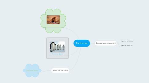 Mind Map: Животные