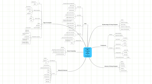 Mind Map: Computer For Everyday Life Chapter 1 Computer