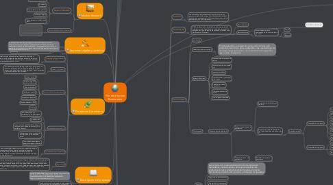 Mind Map: Plan de empresa Ecommerce