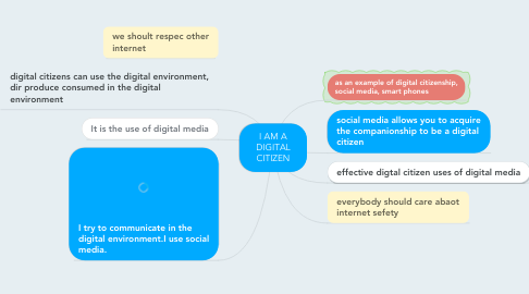 Mind Map: I AM A