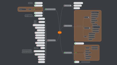 Mind Map: Errors