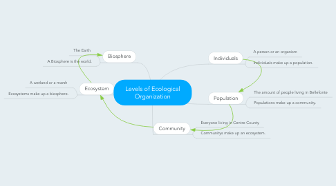 Mind Map: Levels of Ecological Organization