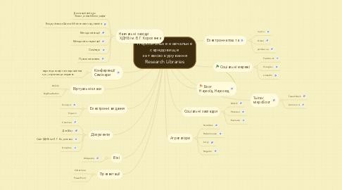 Mind Map: Персональне навчальне середовище  за темою курування Research Libraries