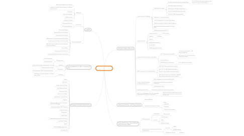 Mind Map: Residency Map