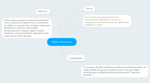 Mind Map: Redes Semantica