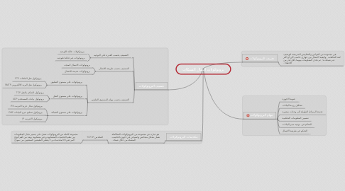 Mind Map: بروتوكولات اتصال الشبكات