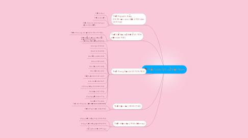 Mind Map: Tiến trình lịch sử Việt Nam