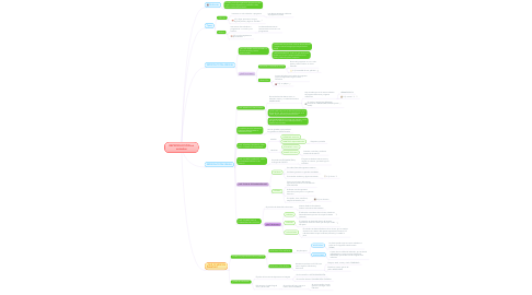 Mind Map: REPRODUCCIÓN en animales